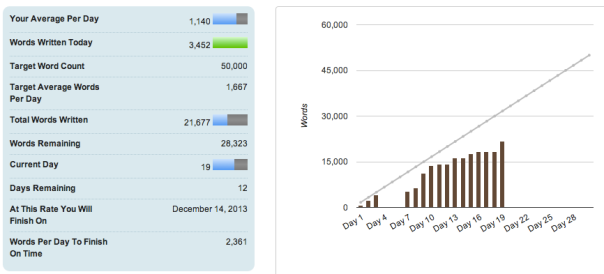 nanowrimo day 19