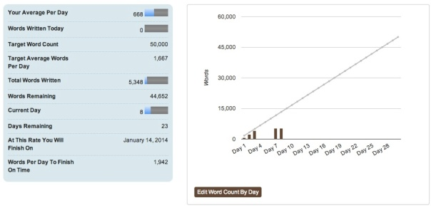 Nanowrimo day 7