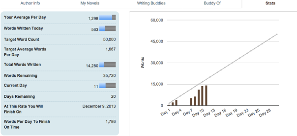 NanowrimoDay11